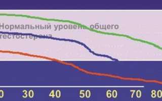 Андрогенный дефицит у мужчин, лечение возрастного андрогенного дефицита у мужчин, симптомы, диагностика